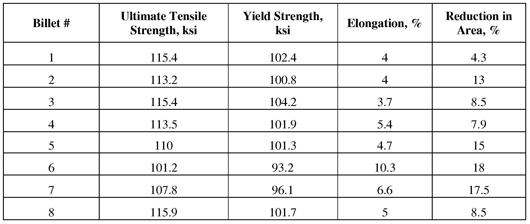 Aluminum: Yield Strength Of Aluminum