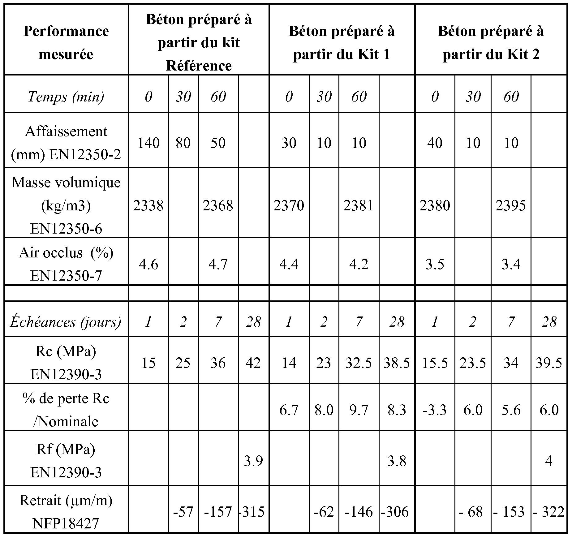 wo2010097543a1 composition utile pour la preparation d 39 un beton sans ajout d 39 eau google patents. Black Bedroom Furniture Sets. Home Design Ideas