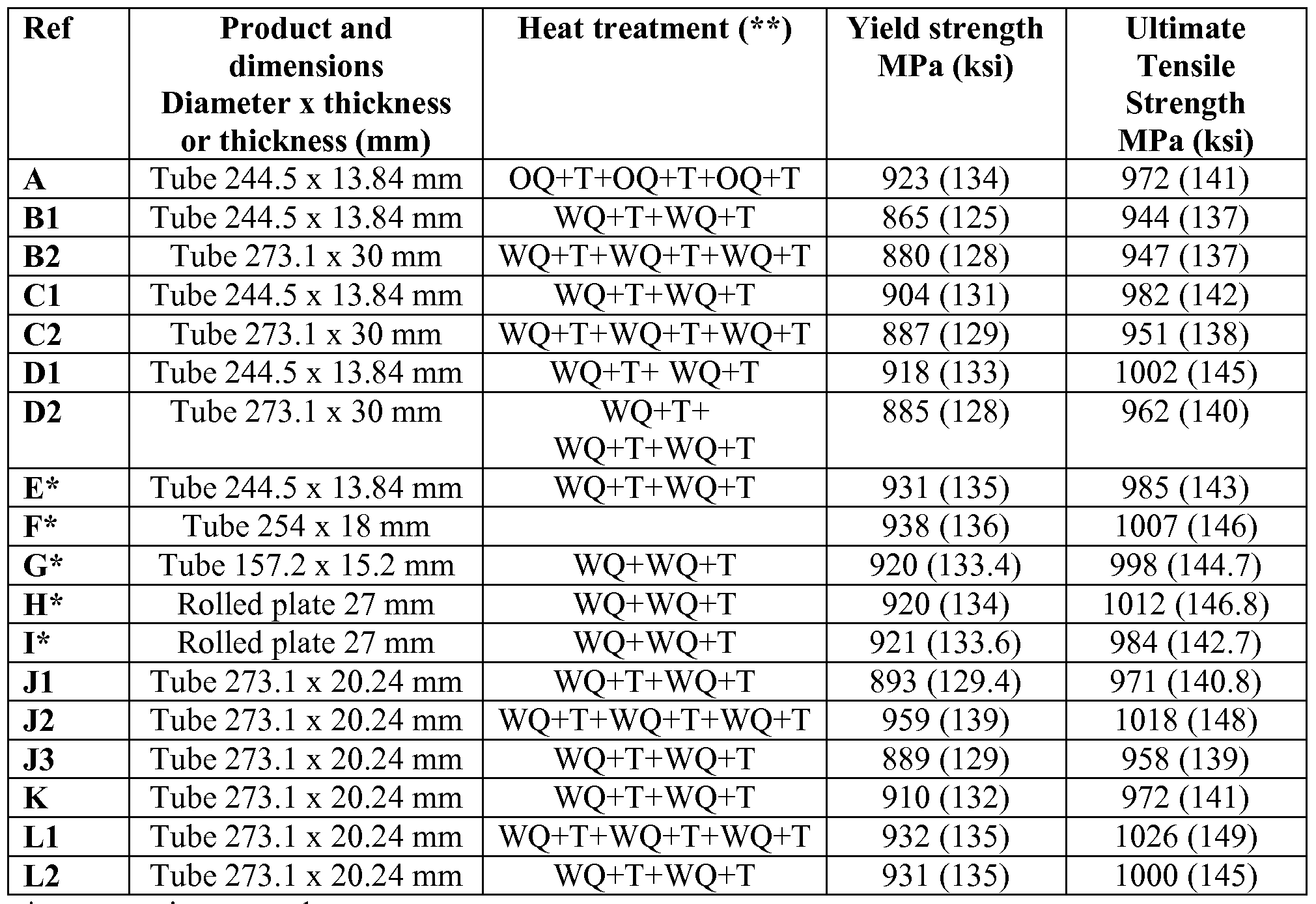 chemical composition of mild steel pdf