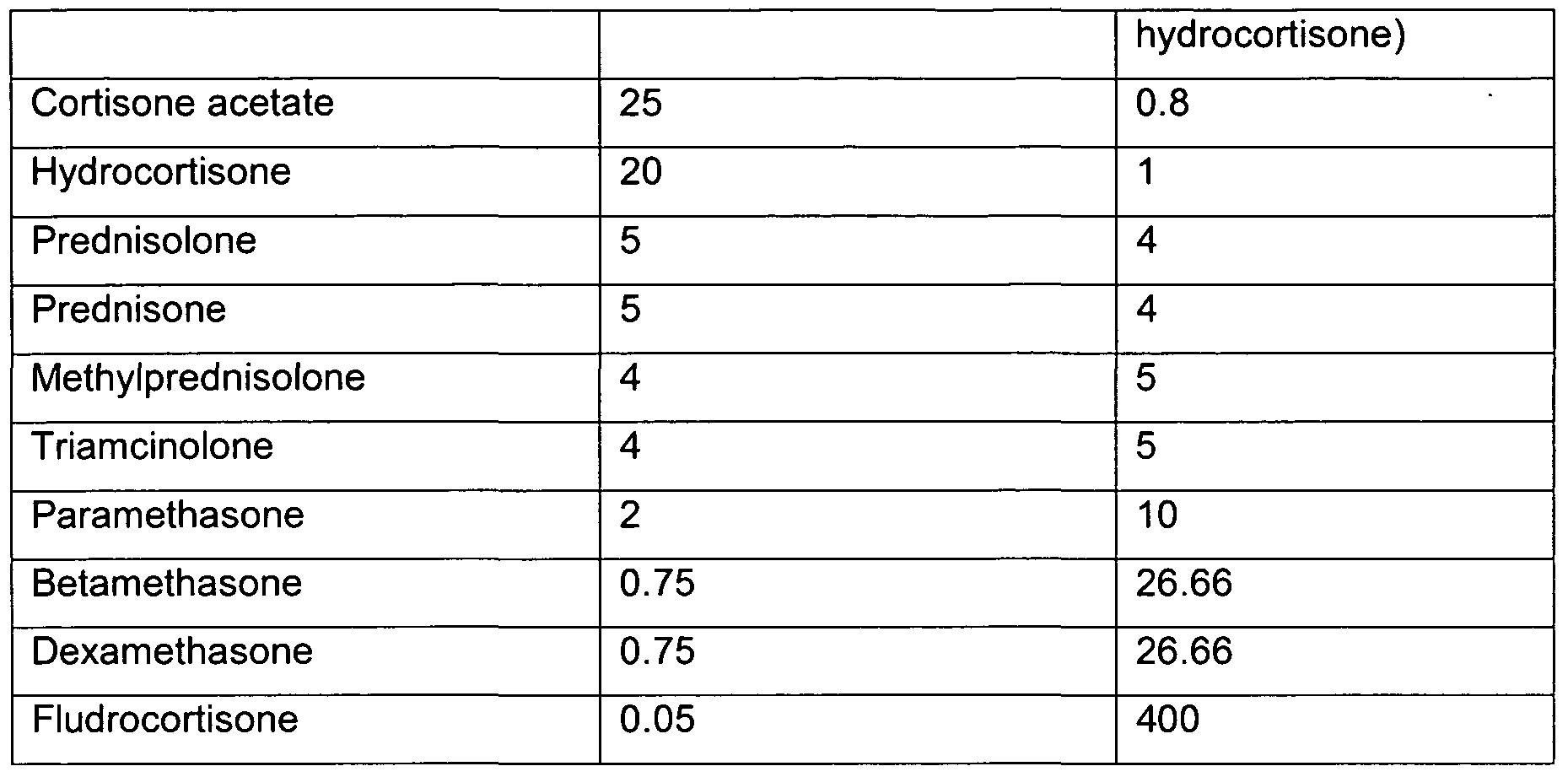 methylprednisolone effets secondaires