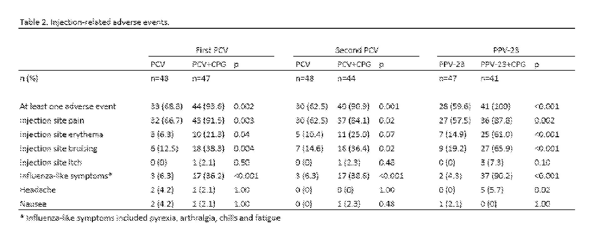 特許 Wo2010125480a1 Pneumococcal Vaccine And Uses Thereof