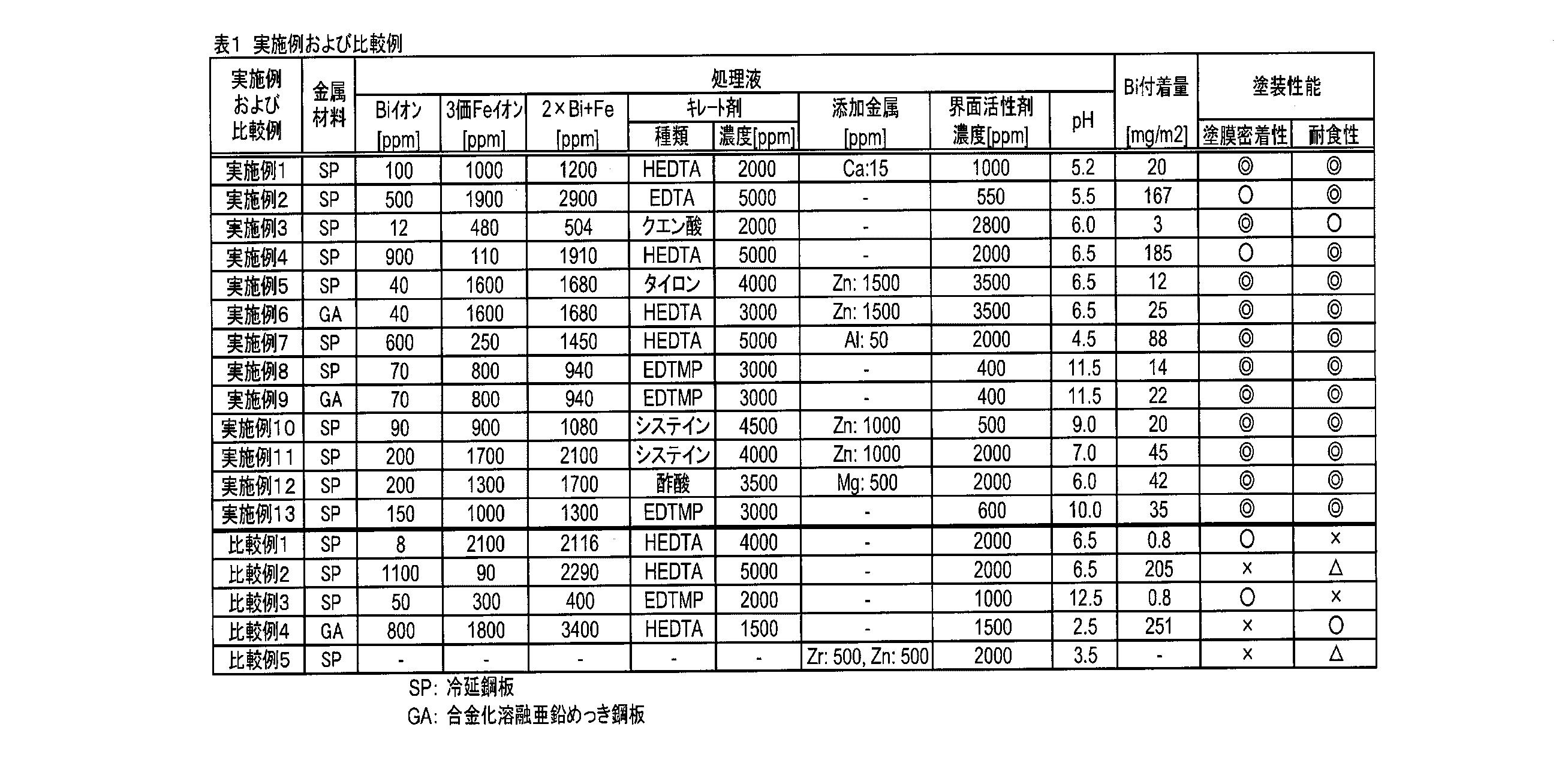 WO2011010472A1 - 金属表面処理液および金属材料の表面処理方法         - Google PatentsFamily