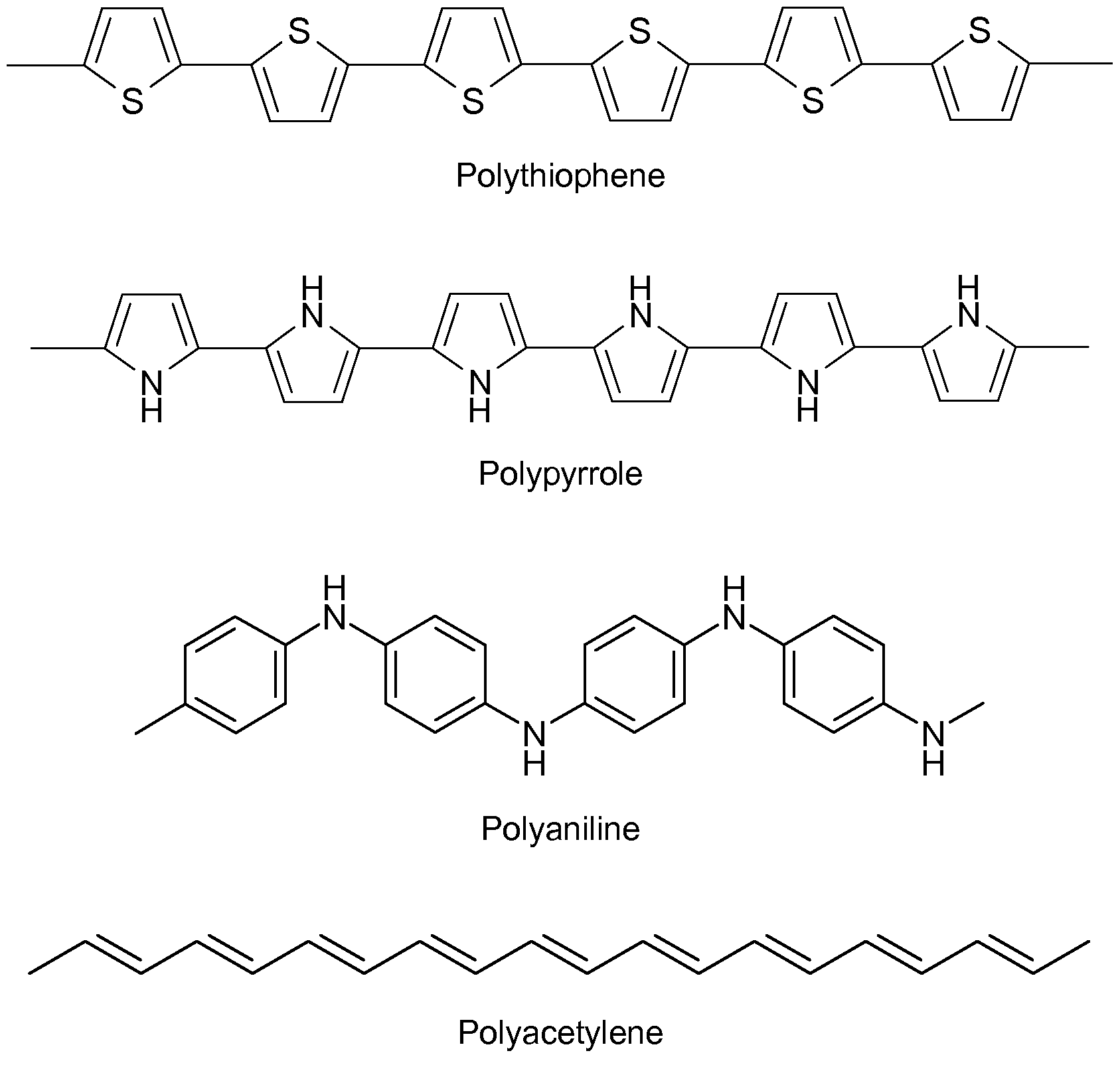 conducting polymers Conductive polymers or, more precisely, intrinsically conducting polymers (icps) are organic polymers that conduct electricity such compounds may have metallic conductivity or can be semiconductors the biggest advantage of conductive polymers is their processability, mainly by dispersion.