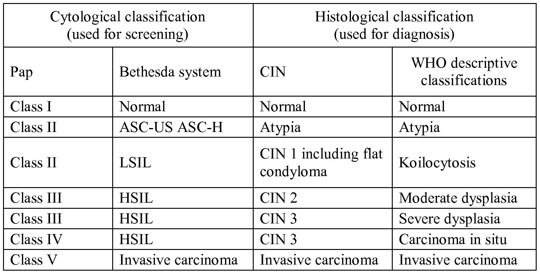 cervical smear guidelines abnormal test