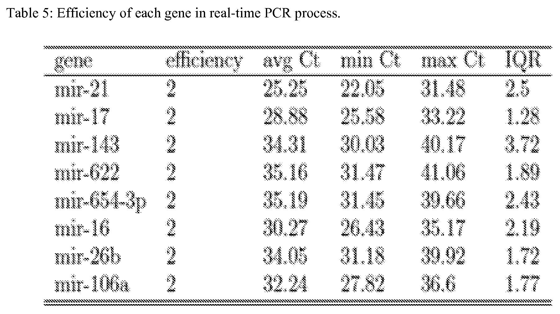 Diagnostic Value of Fecal MicroRNAs for Colorectal Cancer: a Meta-Analysis.