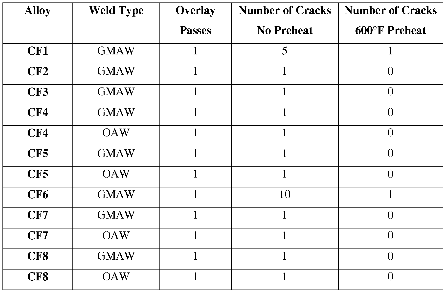 Weld Wire For 4140 Steel Data Schema All Points 421265 On Off Circuit Breaker Switch 30a 250v Patent Wo2011053928a1 Glass Forming Hardbanding Material Bar Hardness Chart
