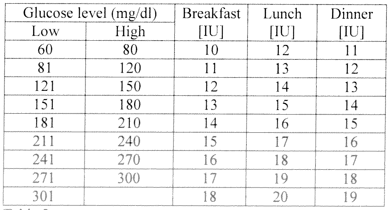 glucose insulin sliding scale chart image: Wo2011056839a1 apparatus and methods for taking blood glucose