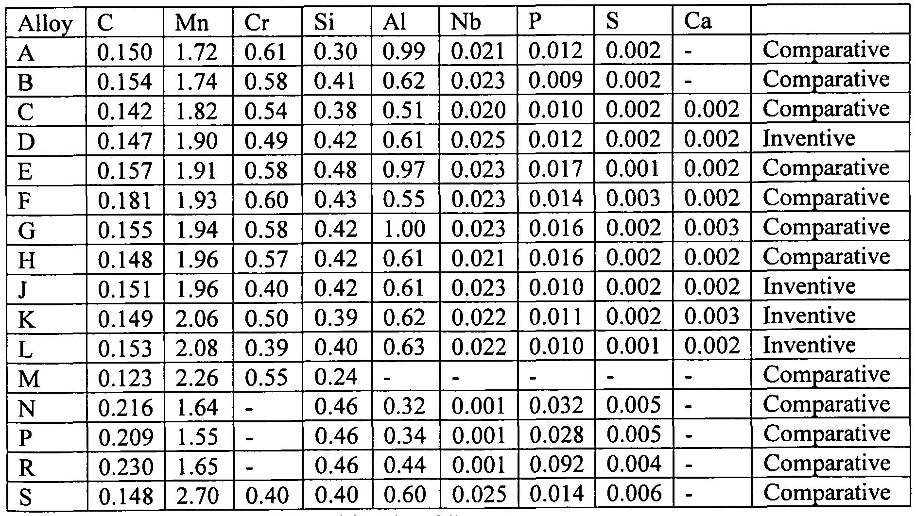 chemical properties of steel pdf
