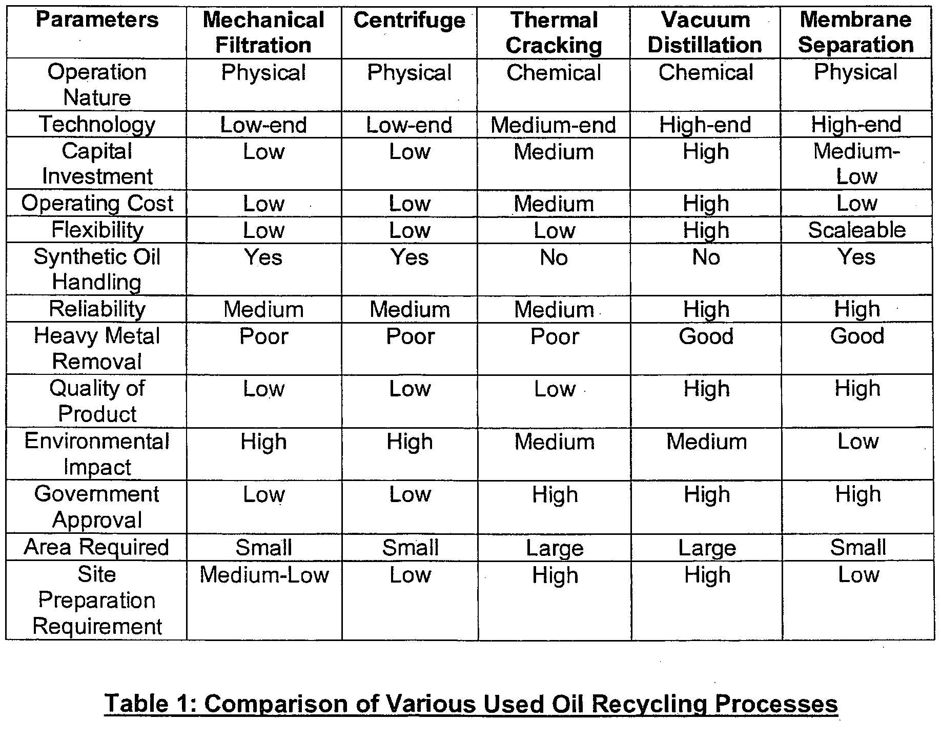 purifying used oil Essential oils to cleanse, purify and  you learn about each oil that you intend to use and understand any warnings or contraindications associated with the oil.