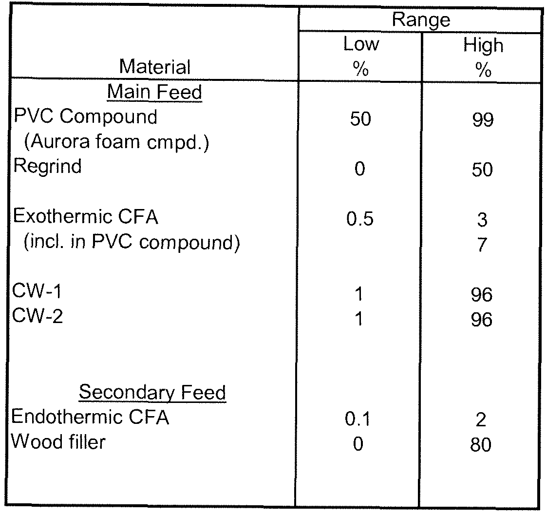Patent Ep2601151a2 Composite Building Materials And