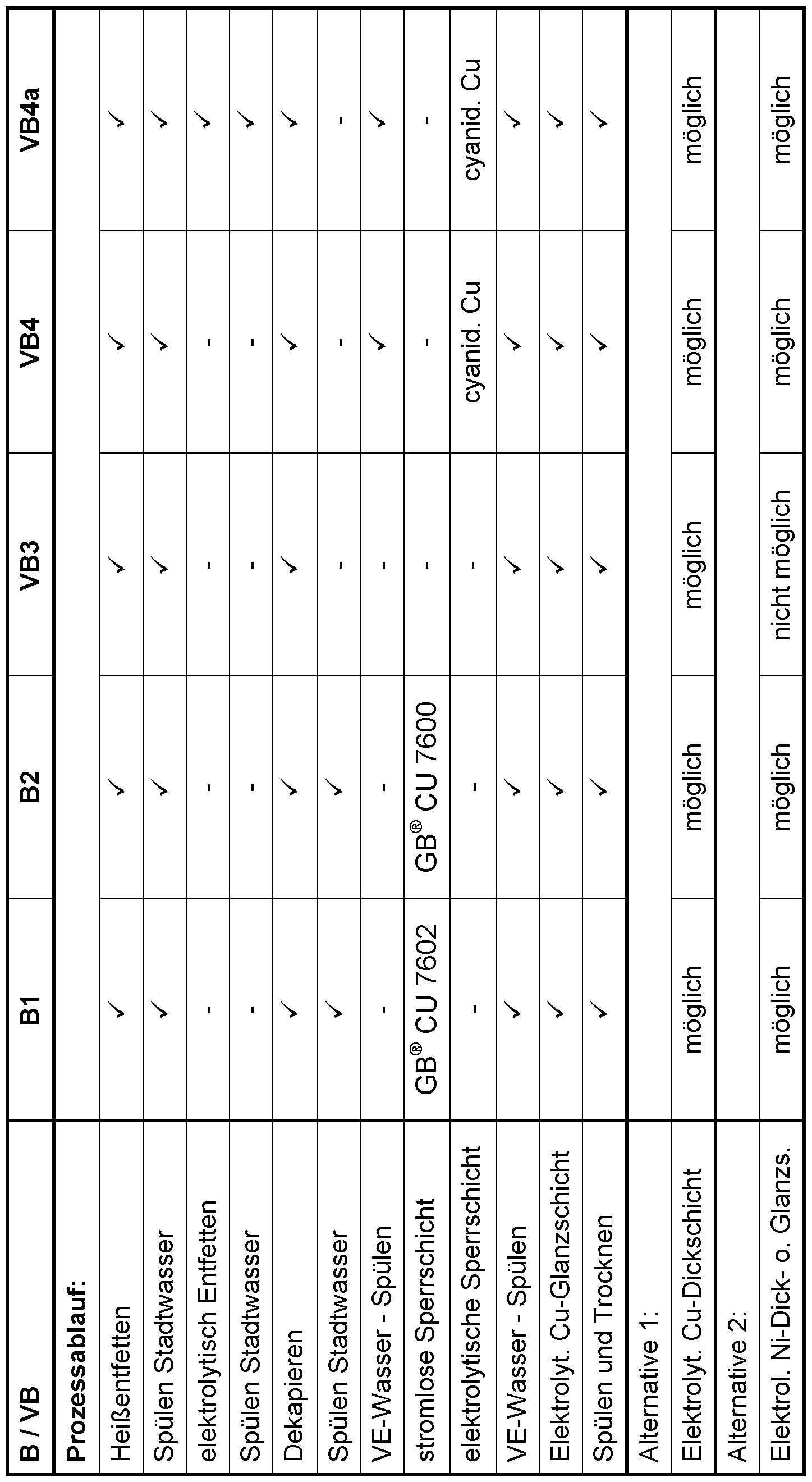 WO2012022660A1 - Verfahren zum stromlosen verkupfern von ...