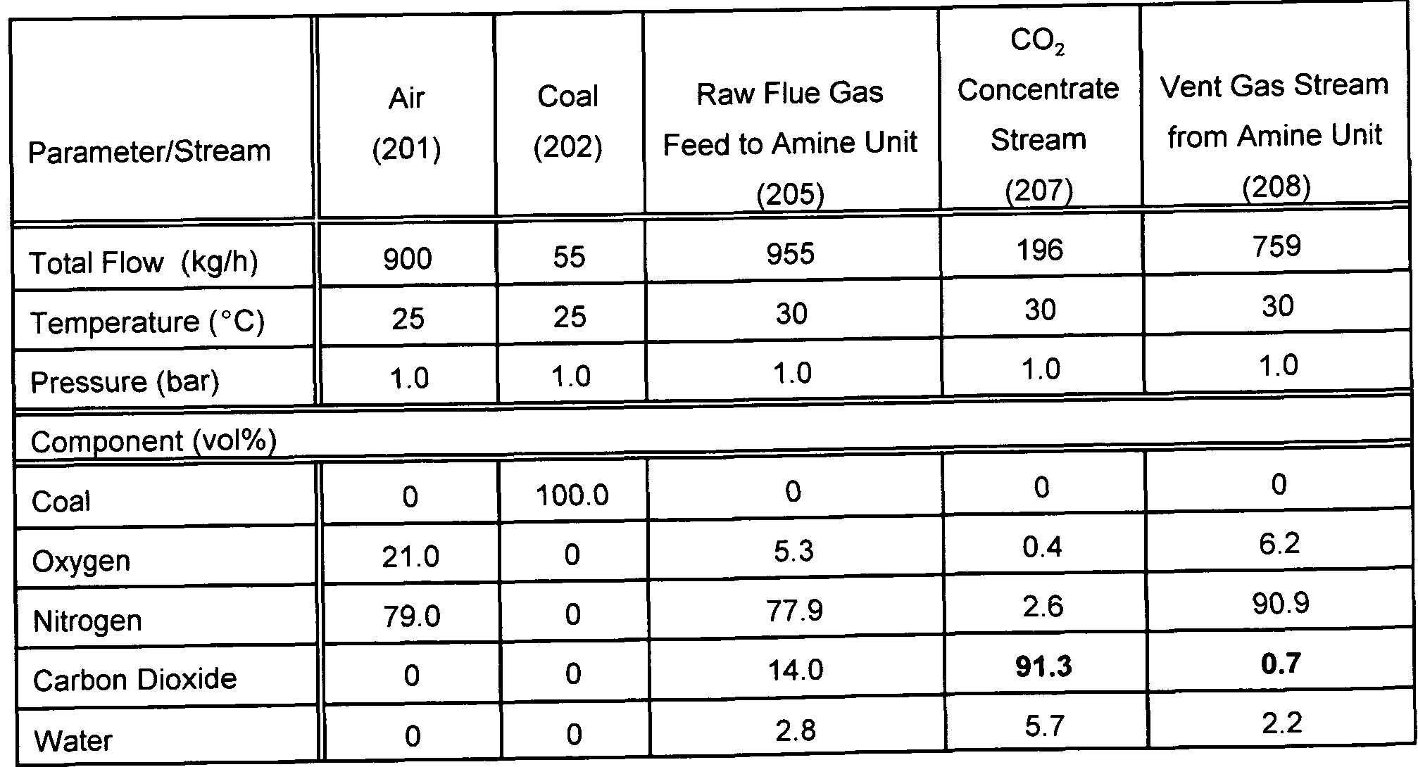 the chemical description and composition of carbon dioxide How is the chemical composition of carbon monoxide co similar to that of carbon  dioxide co2 how are they different which law does this illustrate.