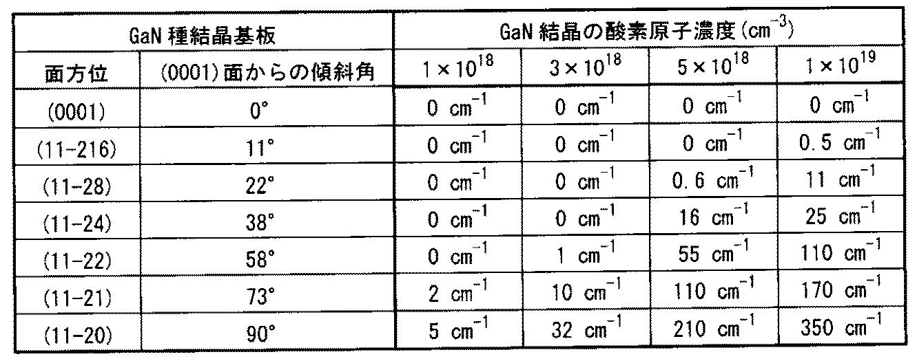 WO2012042961A1 - GaN結晶の成長方法およびGaN結晶基板         - Google PatentsFamily