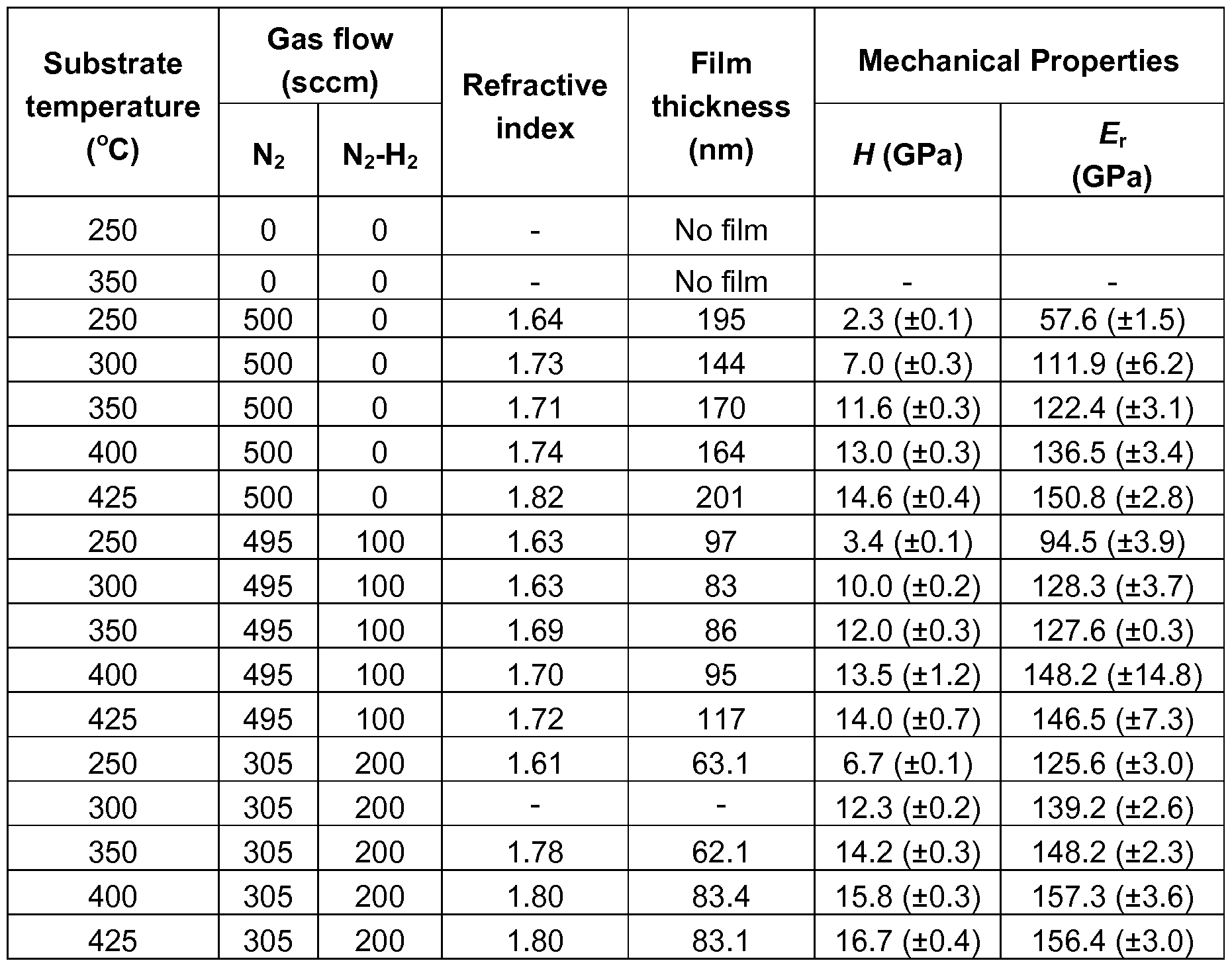 Patent WO2012050869A1 - Atmospheric-pressure plasma ...