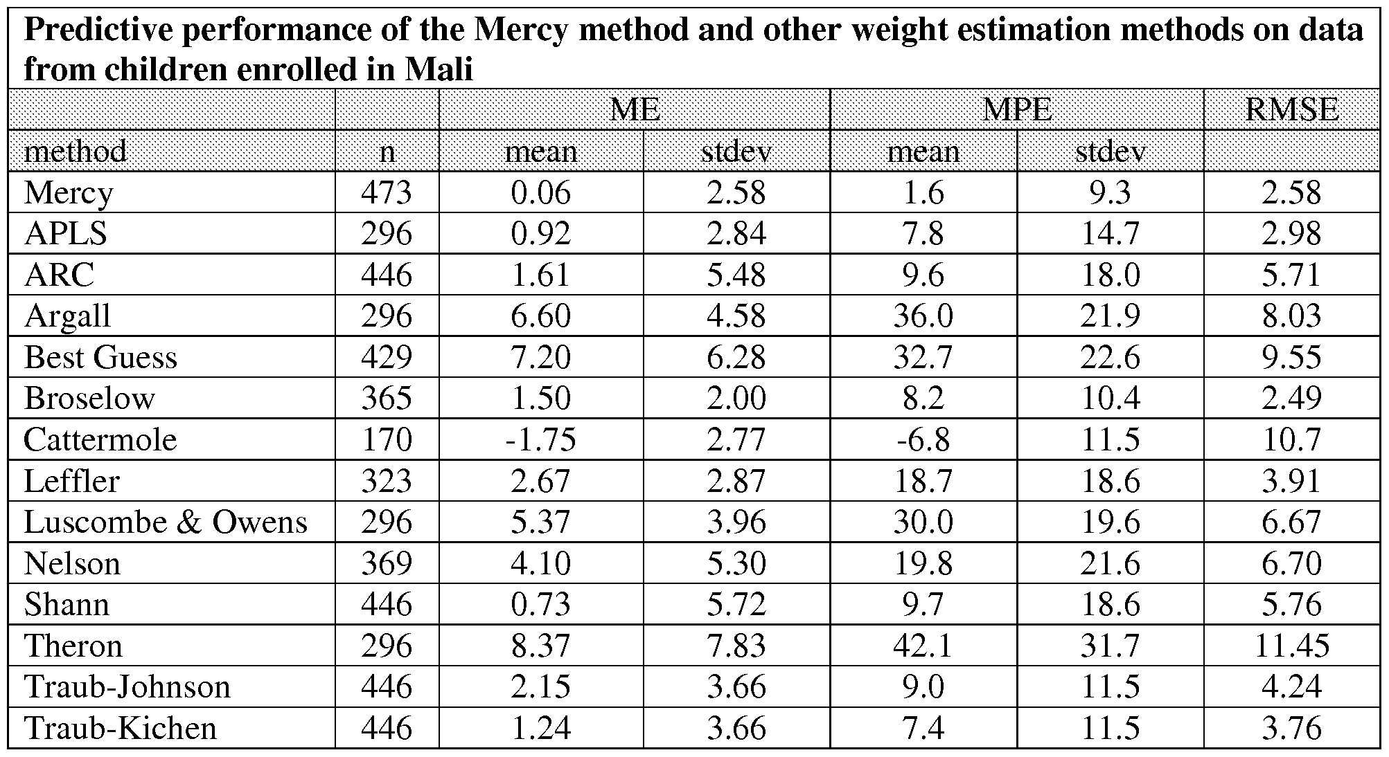 comparative study of methods of fetal weight estimation Comparative analysis of different methods in the present study, vintzileos' method was found better in the most fetal weight estimation formulas with.