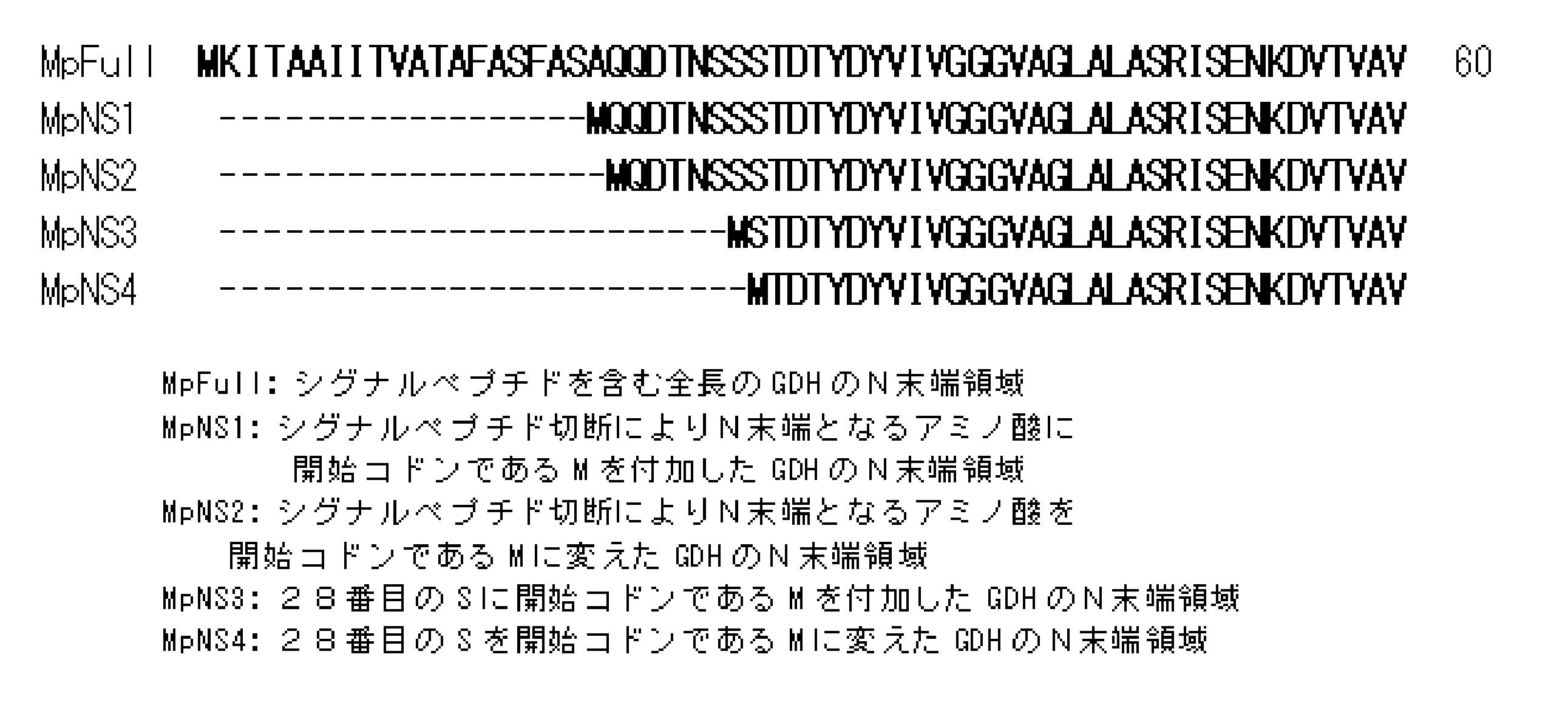 WO2012073987A1 - 大腸菌形質転換体、それを用いたフラビン結合型グルコースデヒドロゲナーゼの製造方法、および、変異型フラビン結合型グルコースデヒドロゲナーゼ         - Google PatentsFamily