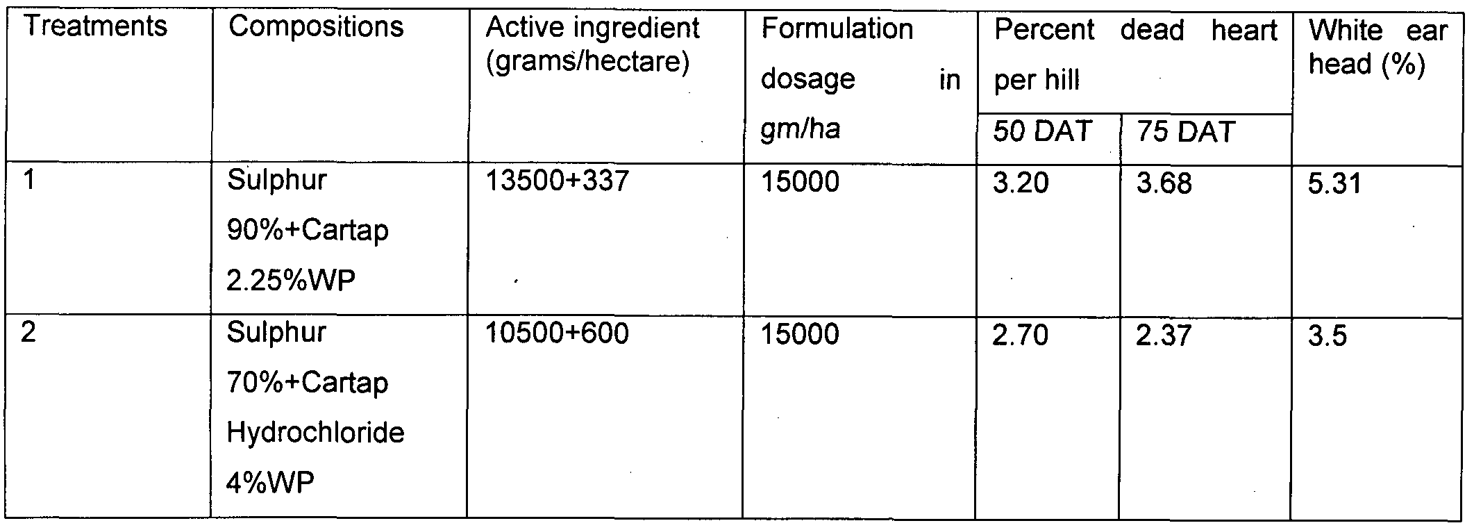 imgf000013_0001 patent wo2012101659a1 pesticide composition comprising sulphur rsx fog light wiring diagram at panicattacktreatment.co