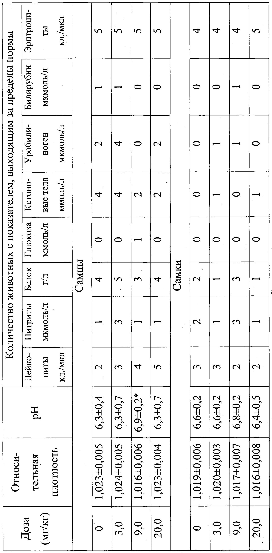 Анализ крови a hb cor yg Медотвод от прививок Площадь Гагарина