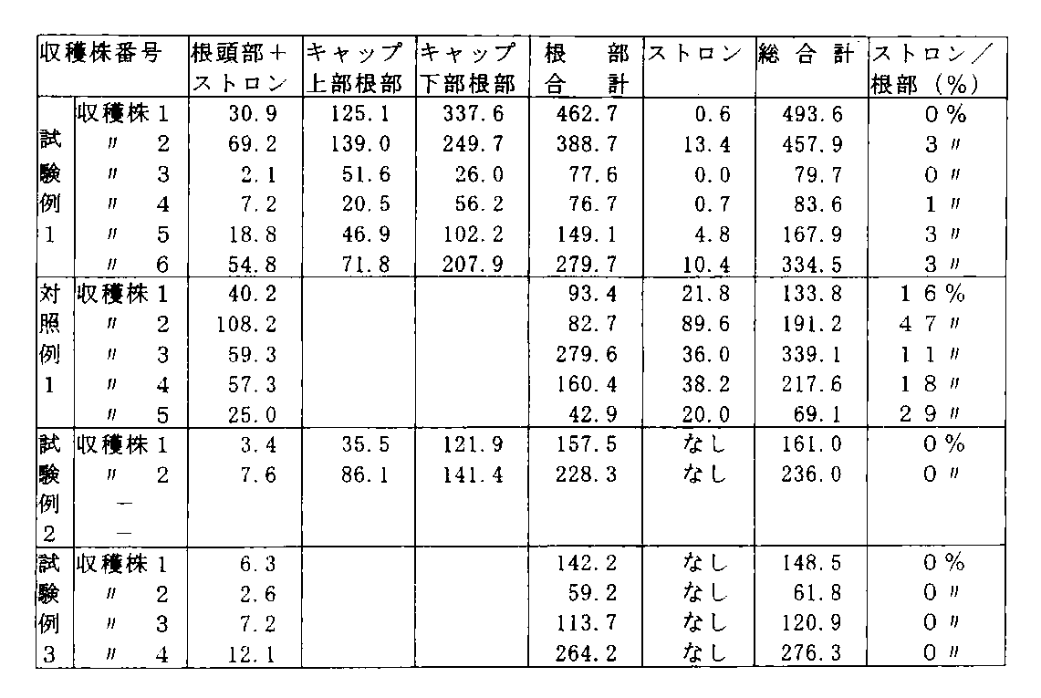 WO2012111857A1 - カンゾウ属植物の栽培方法          - Google PatentsFamily