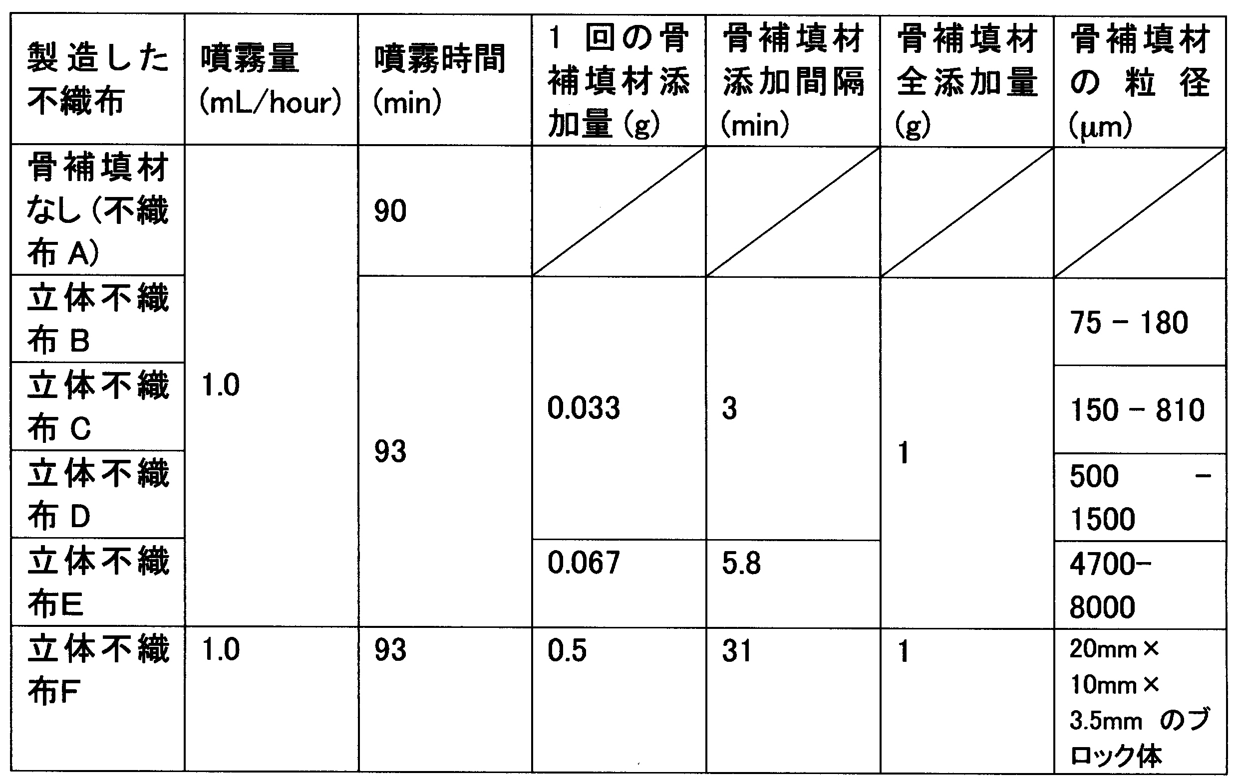 Patent WO2012118090A1 - 骨補填材含有不織布 - Google Patents