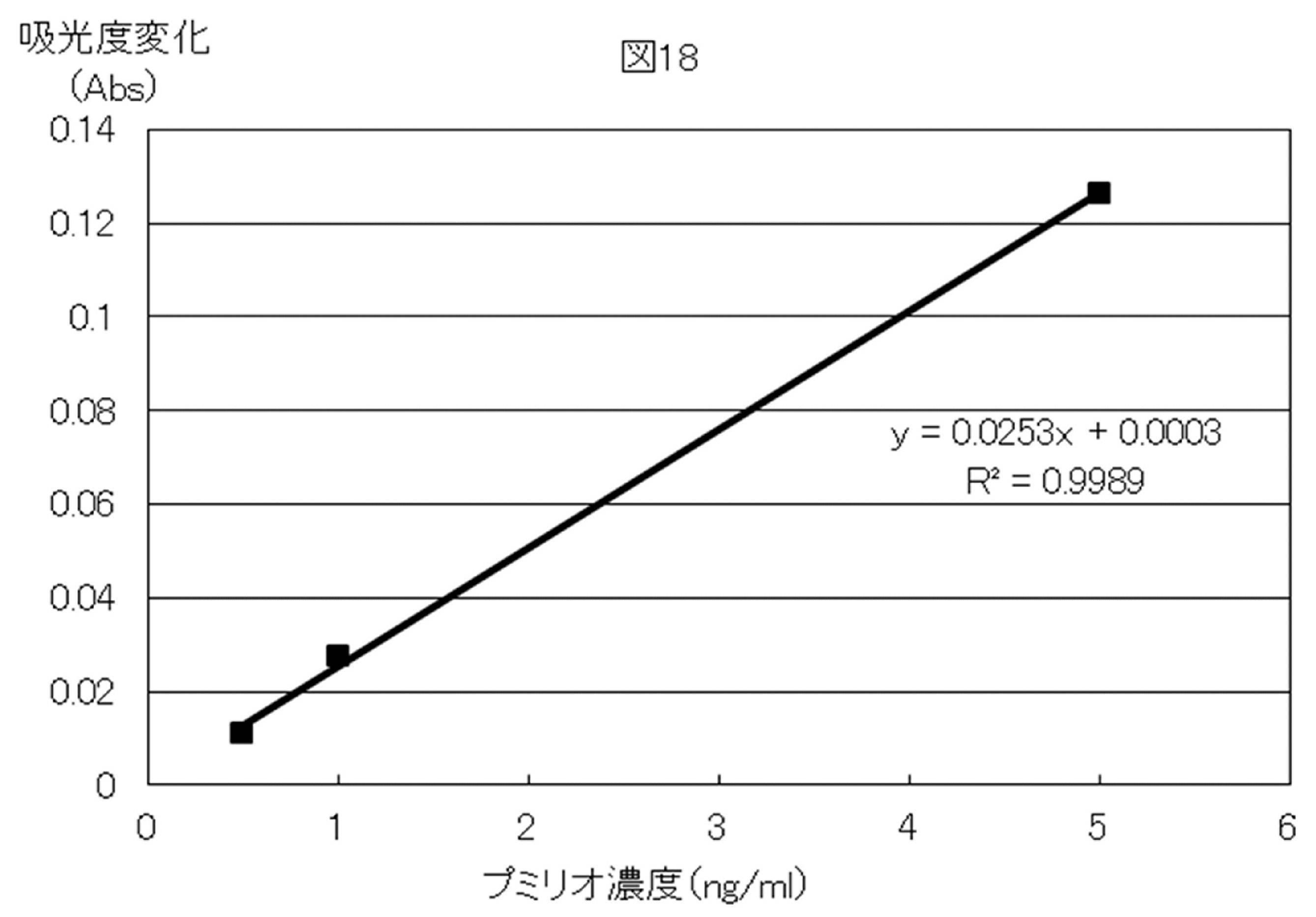 WO2012128338A1 - タンパク質および核酸の超高感度測定法およびキット、並びに新規な酵素基質         - Google PatentsFamily
