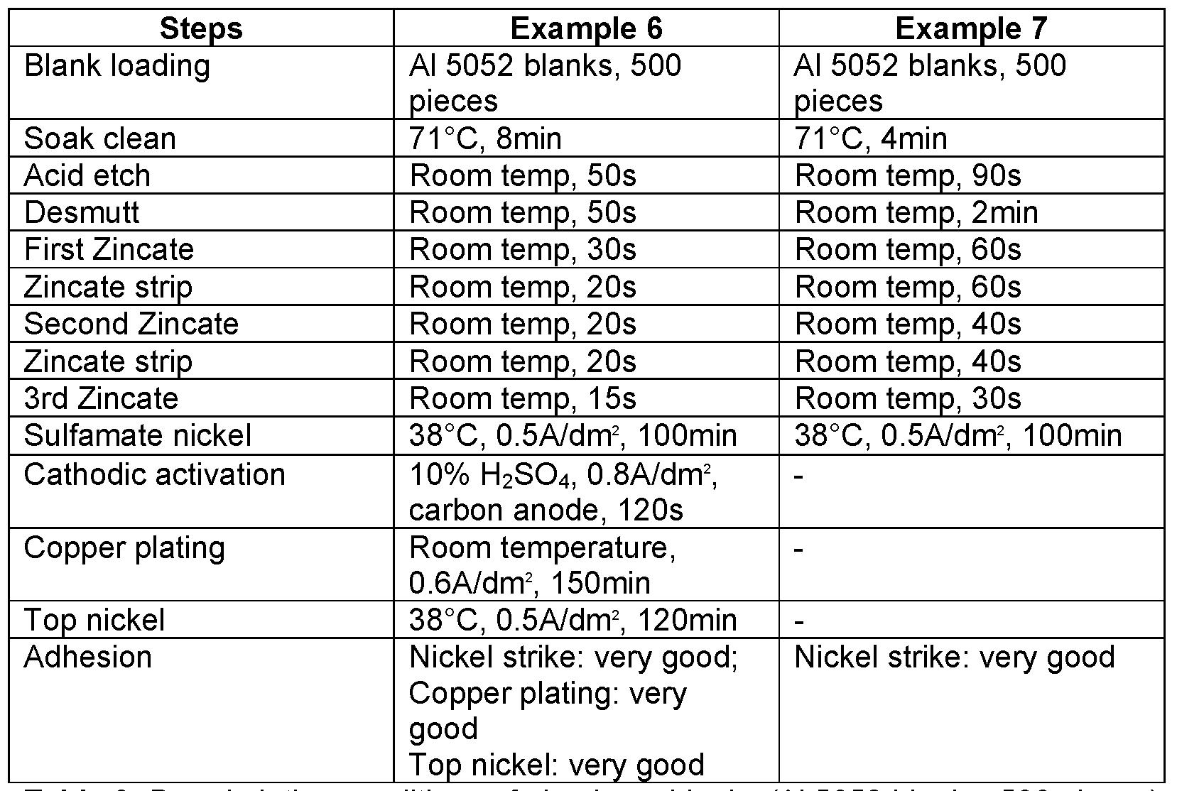 Zinc Electroplating Diagram Table 3 Barrel plating