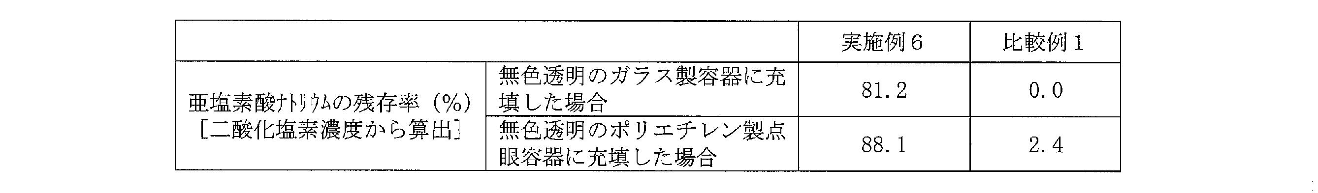WO2013047373A1 - 亜塩素酸塩を含有する水性製剤         - Google PatentsFamily