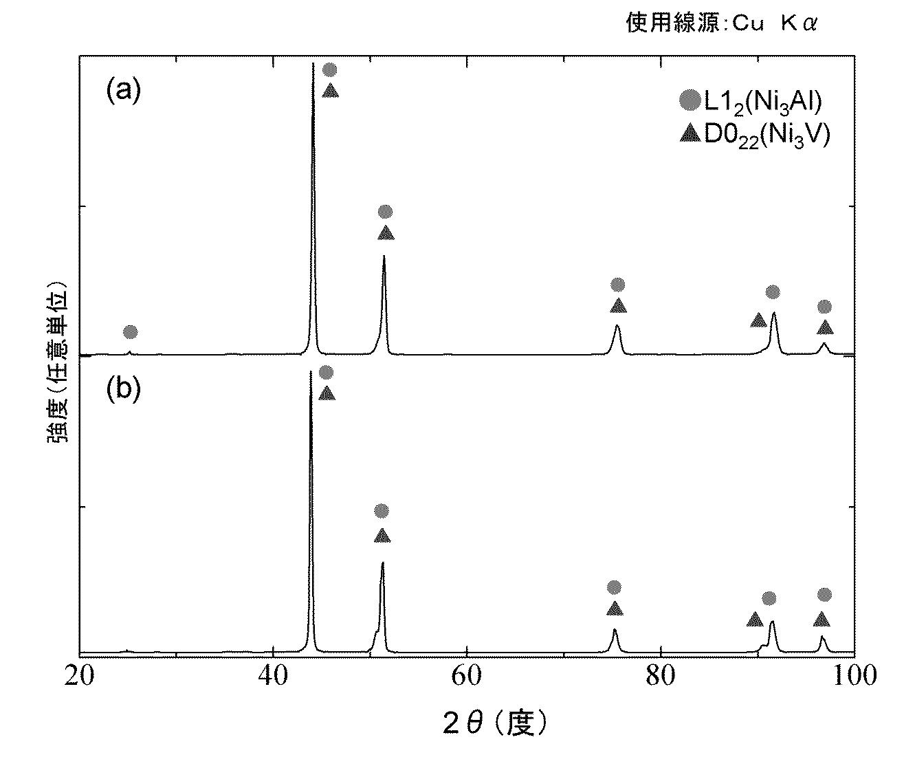 WO2013058338A1 - ニッケル基金属間化合物複合焼結材料およびその製造方法         - Google PatentsFamily