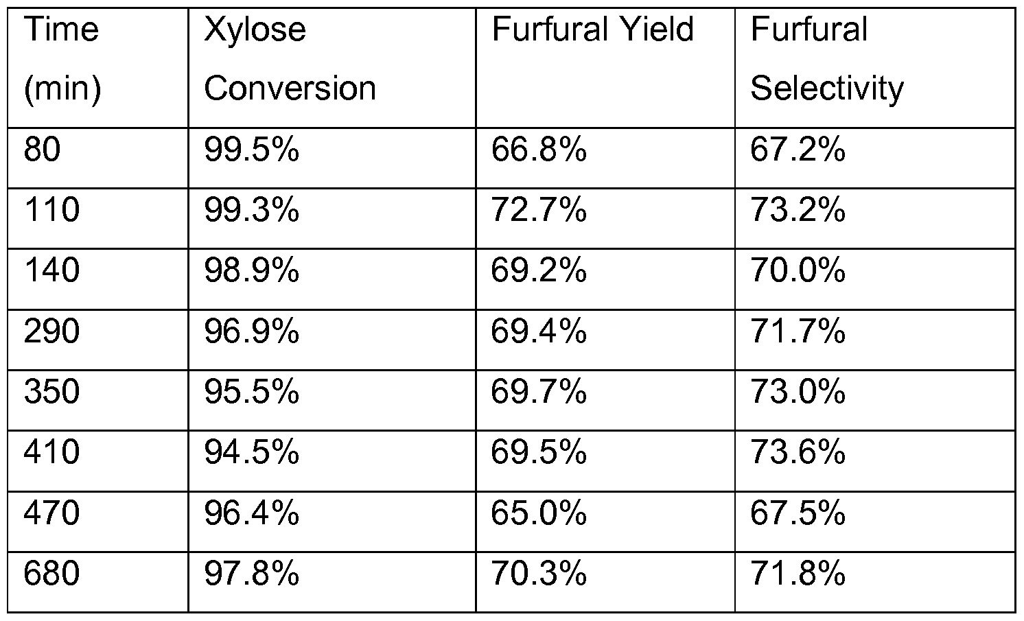 Xylose To Furfural Patent WO201310...