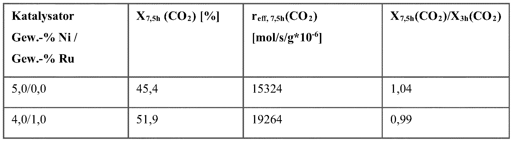 WO2013135659A1 - Method for reducing carbon dioxide at high ...