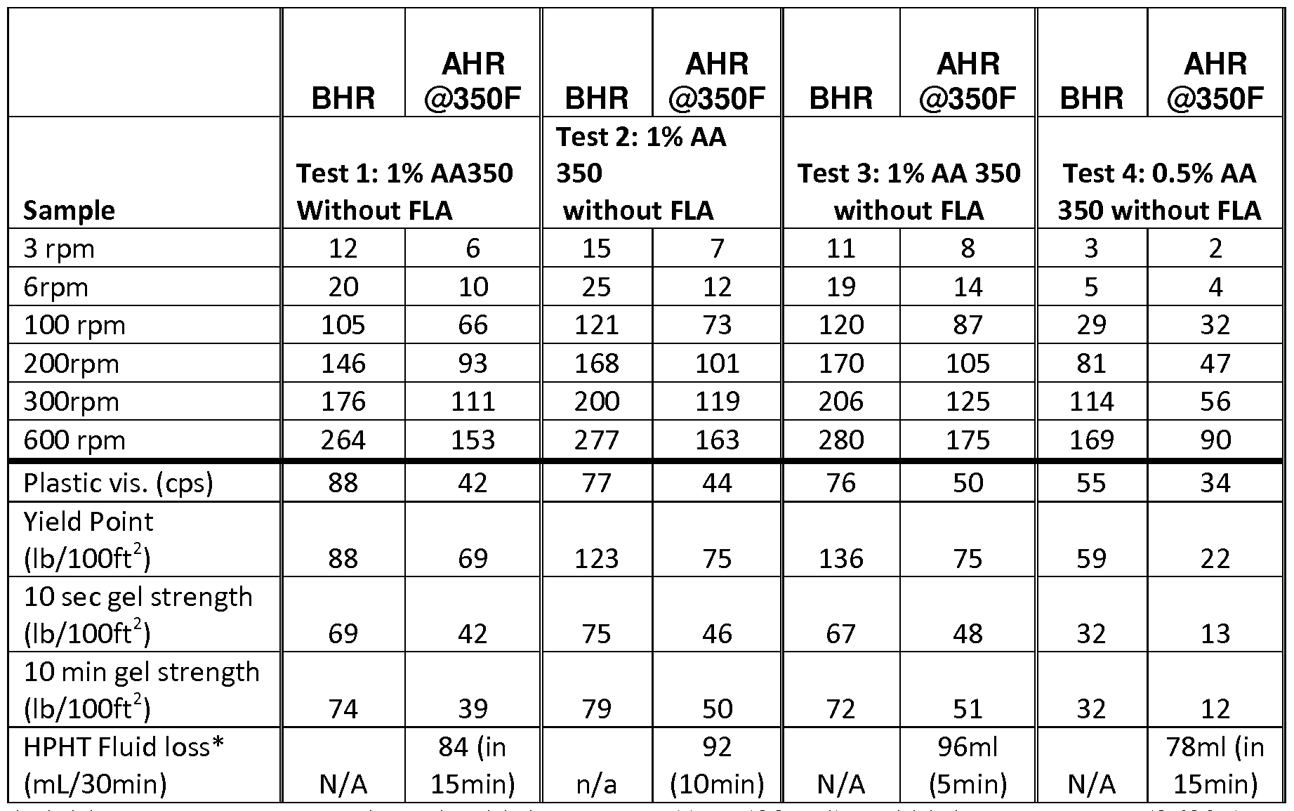 Api rp 13b-1