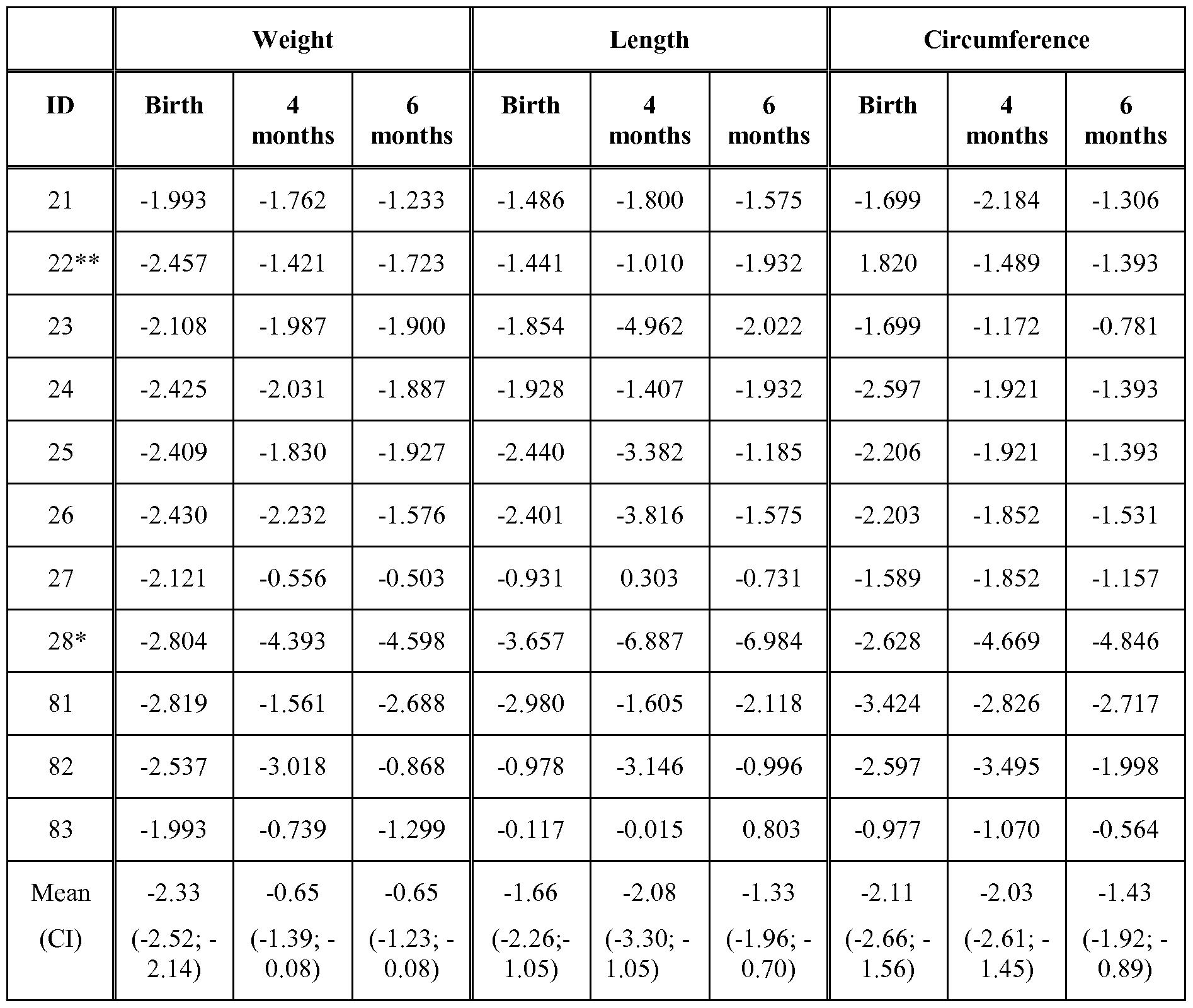 Patent EP2838553A1 - Growth enhancement of infants ... Z Score Table Percentile