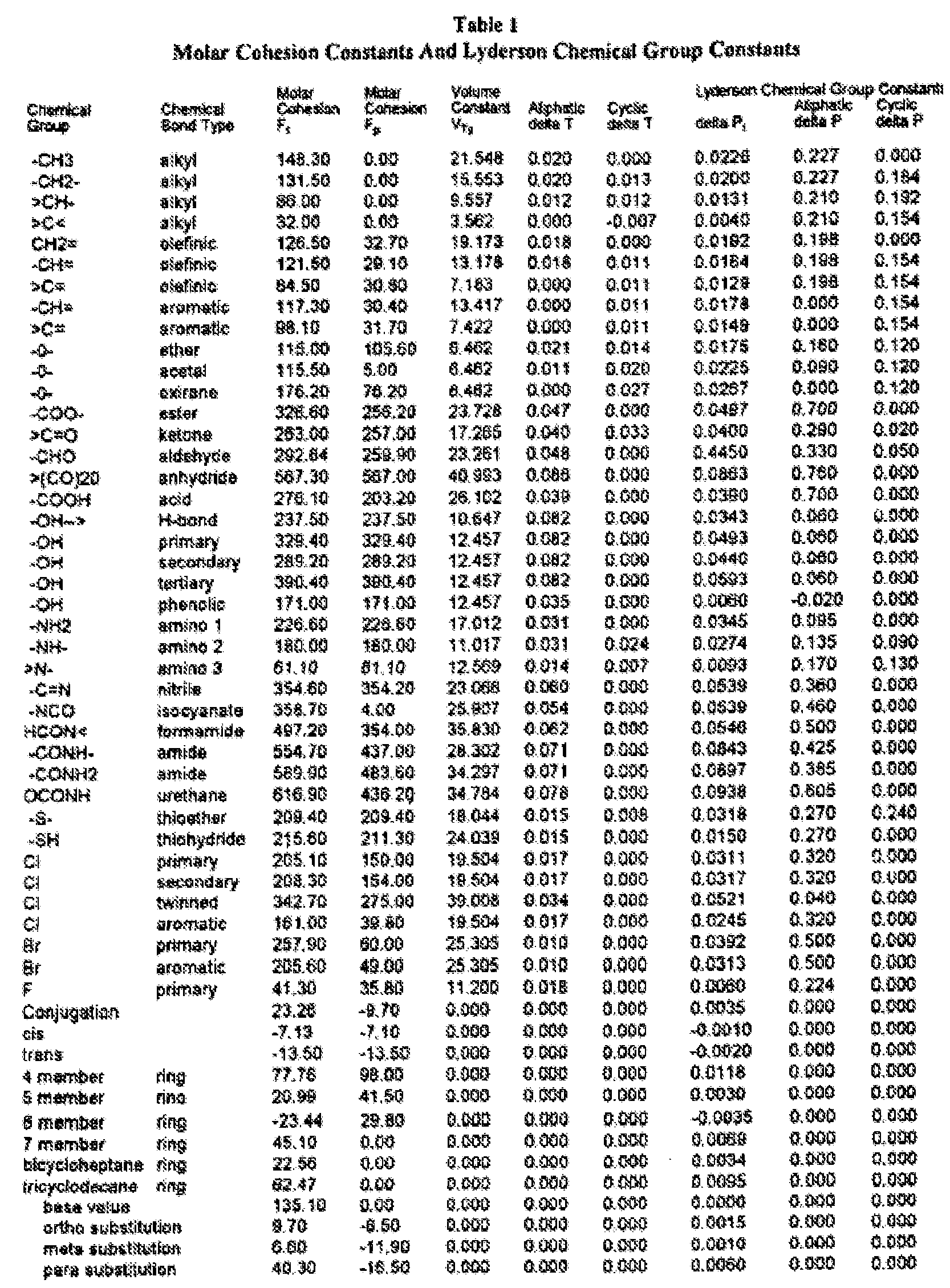 antoine équation coefficients