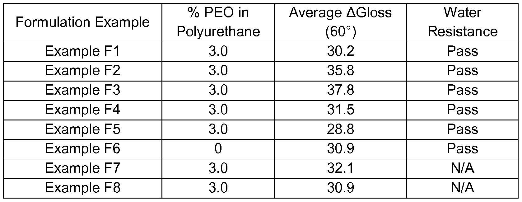Patent wo2014039302a1 polyurethane polyacrylic hybrid - Dynamic coefficient of friction table ...