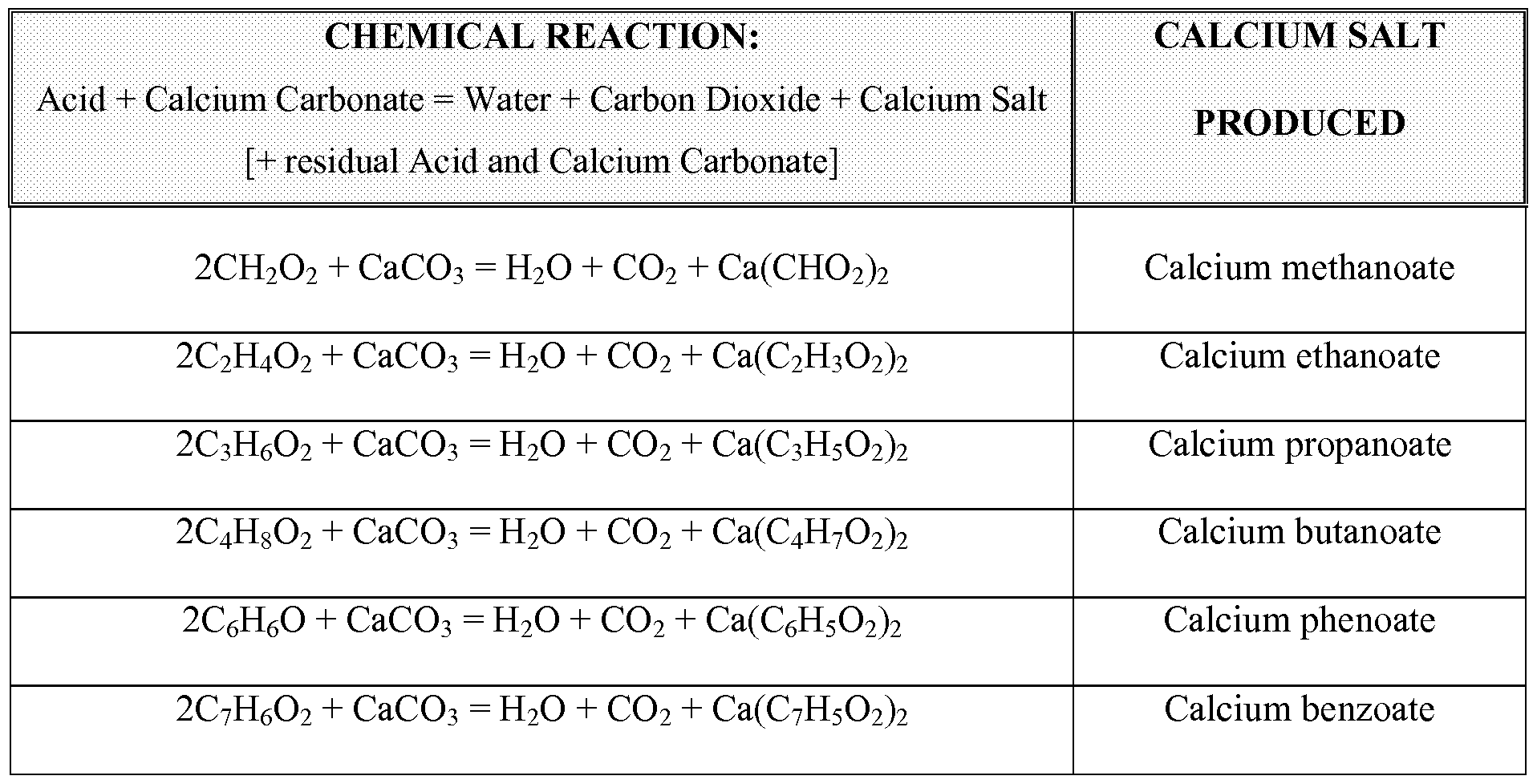 percent yield of calcium carbonate Limiting reagents & % yield making chalk lab  known amounts of sodium carbonate and calcium  yield to the theoretical yield to compute our percent yield.