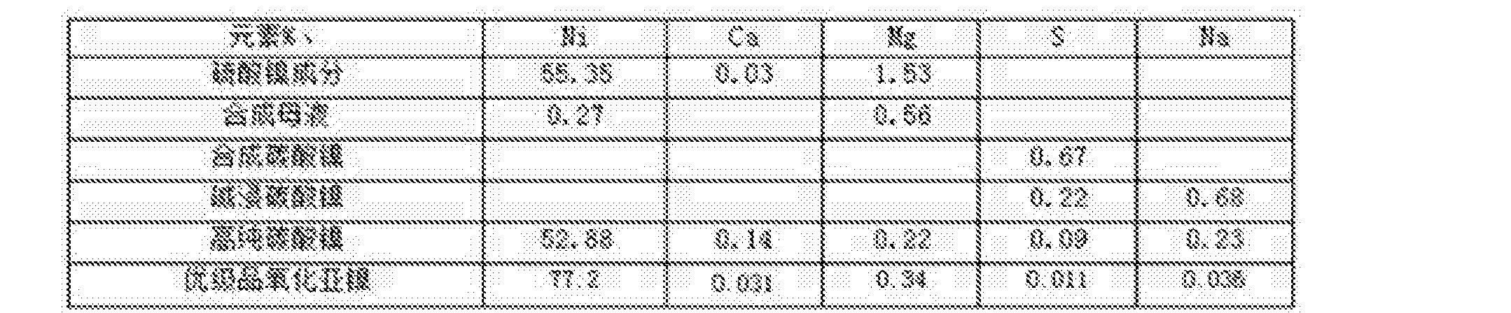 Figure CN105645482AD00052