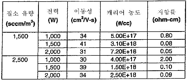 Figure 112012031236877-pat00054