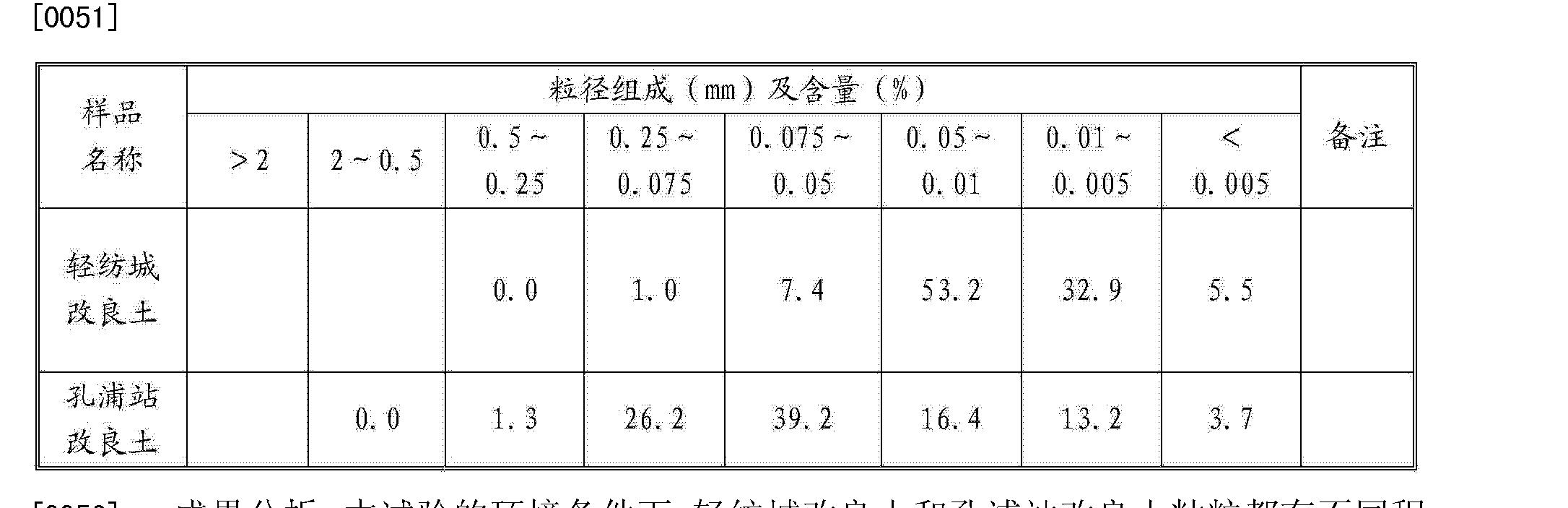 Figure CN103613323AD00072