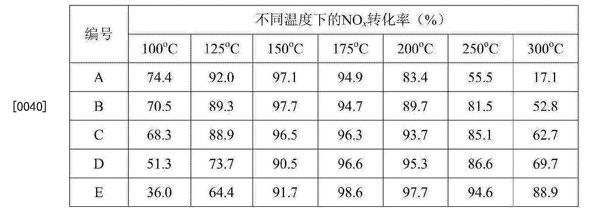 Figure CN106492788AD00051