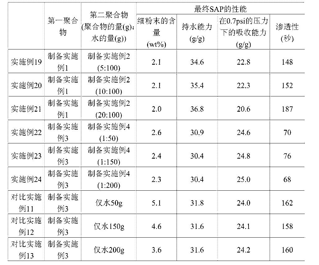 Figure CN104144973BD00241