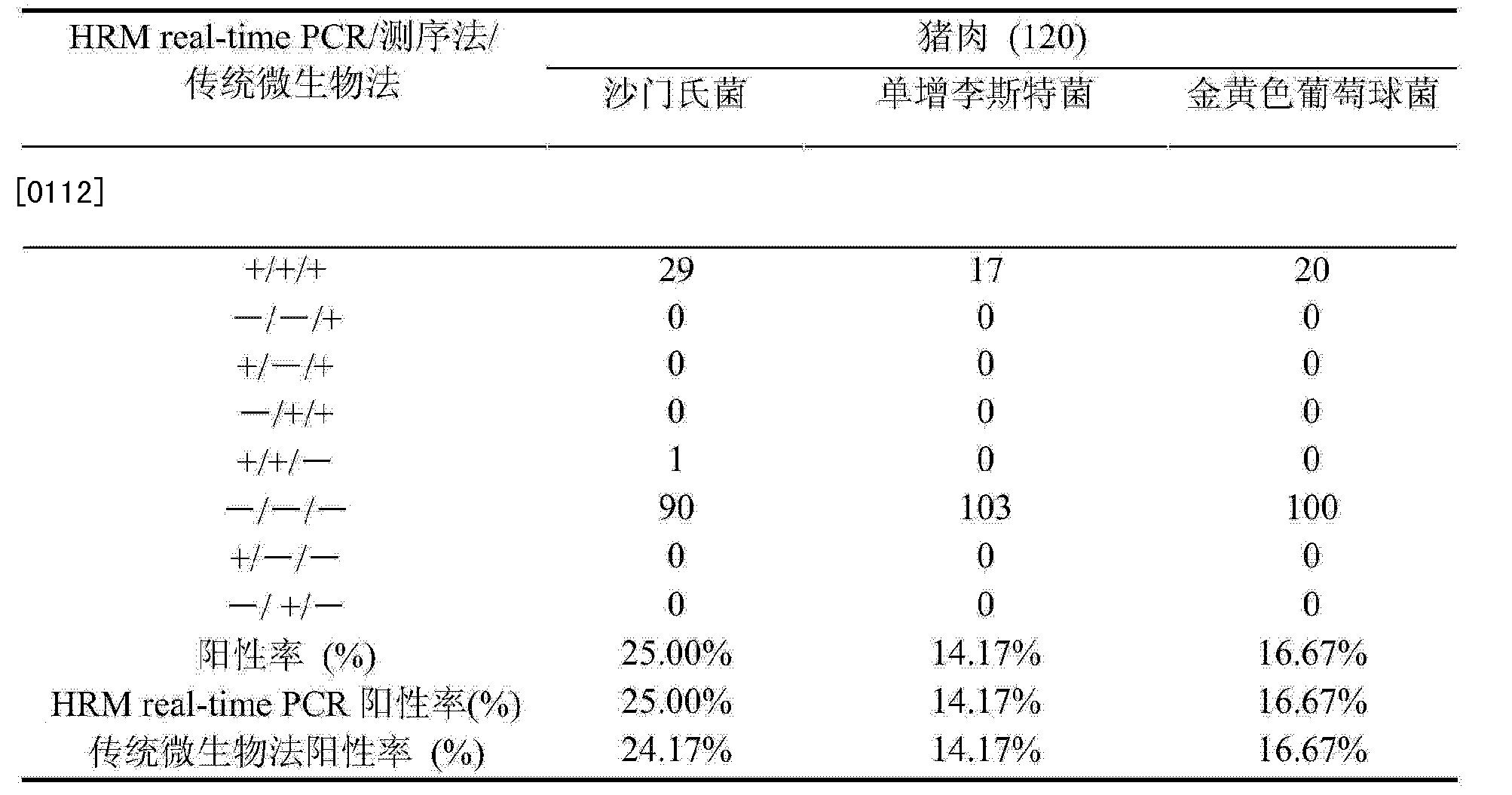 陽性 率 Pcr