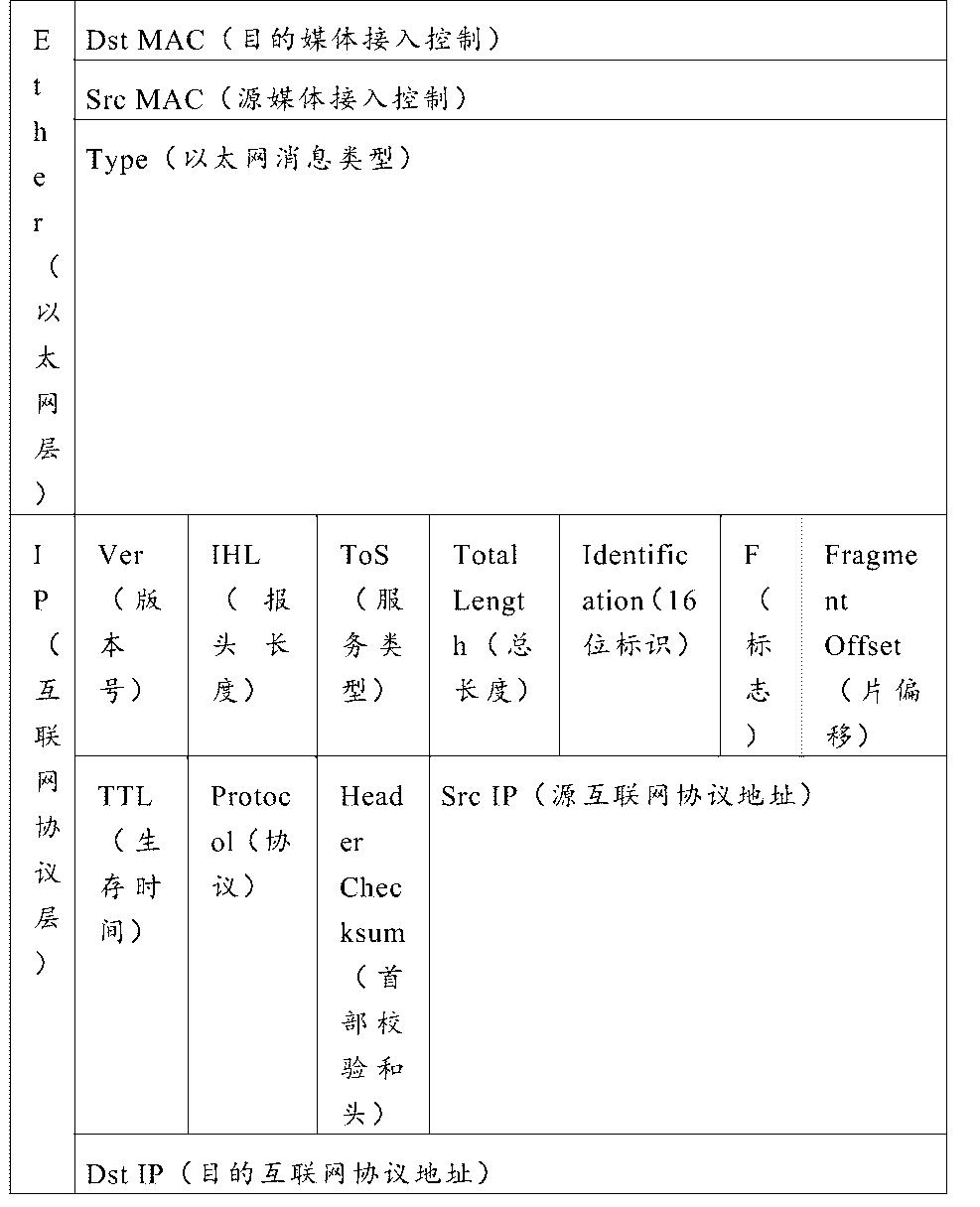 Figure CN104734877AD00201
