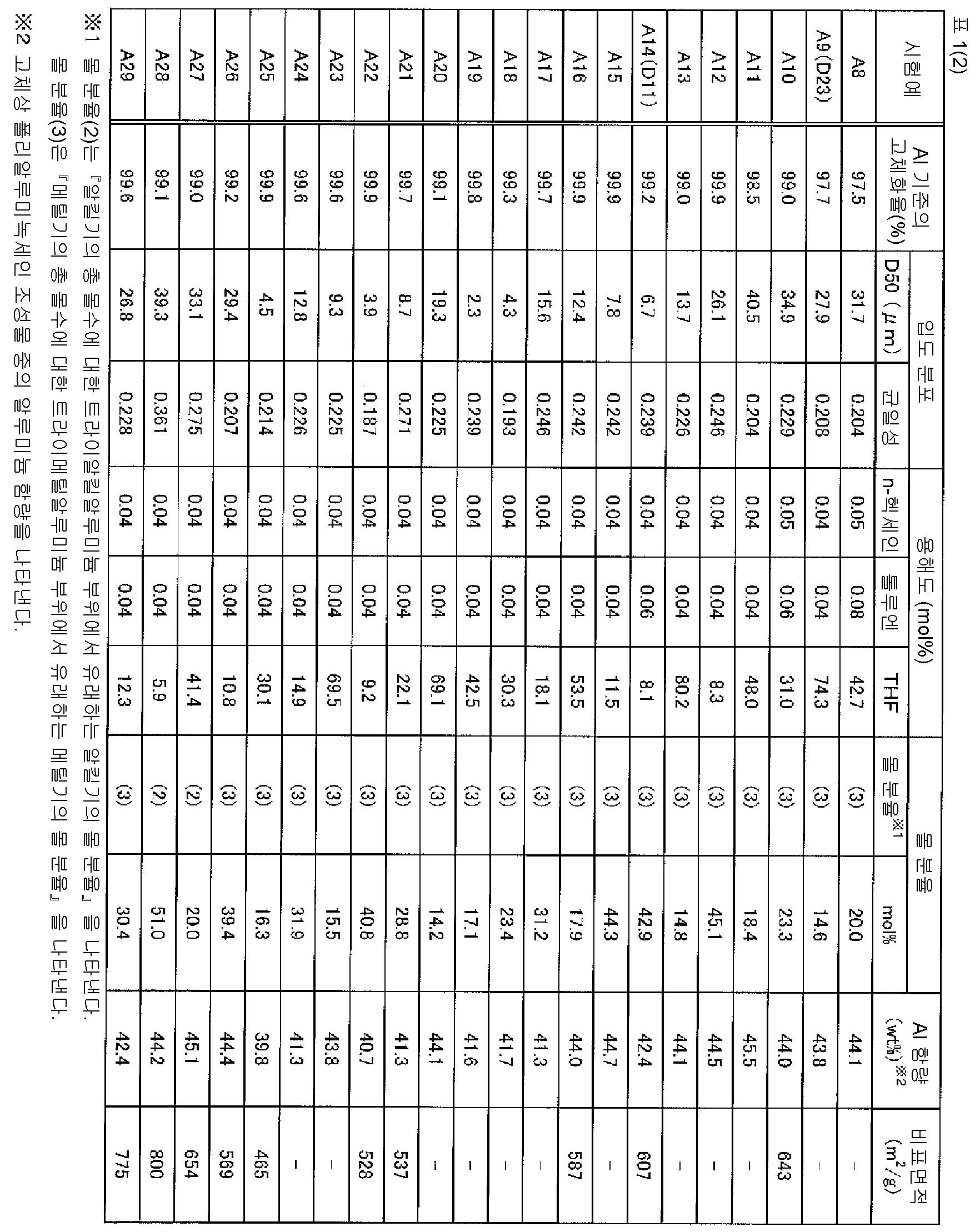 Figure 112015078102705-pct00015