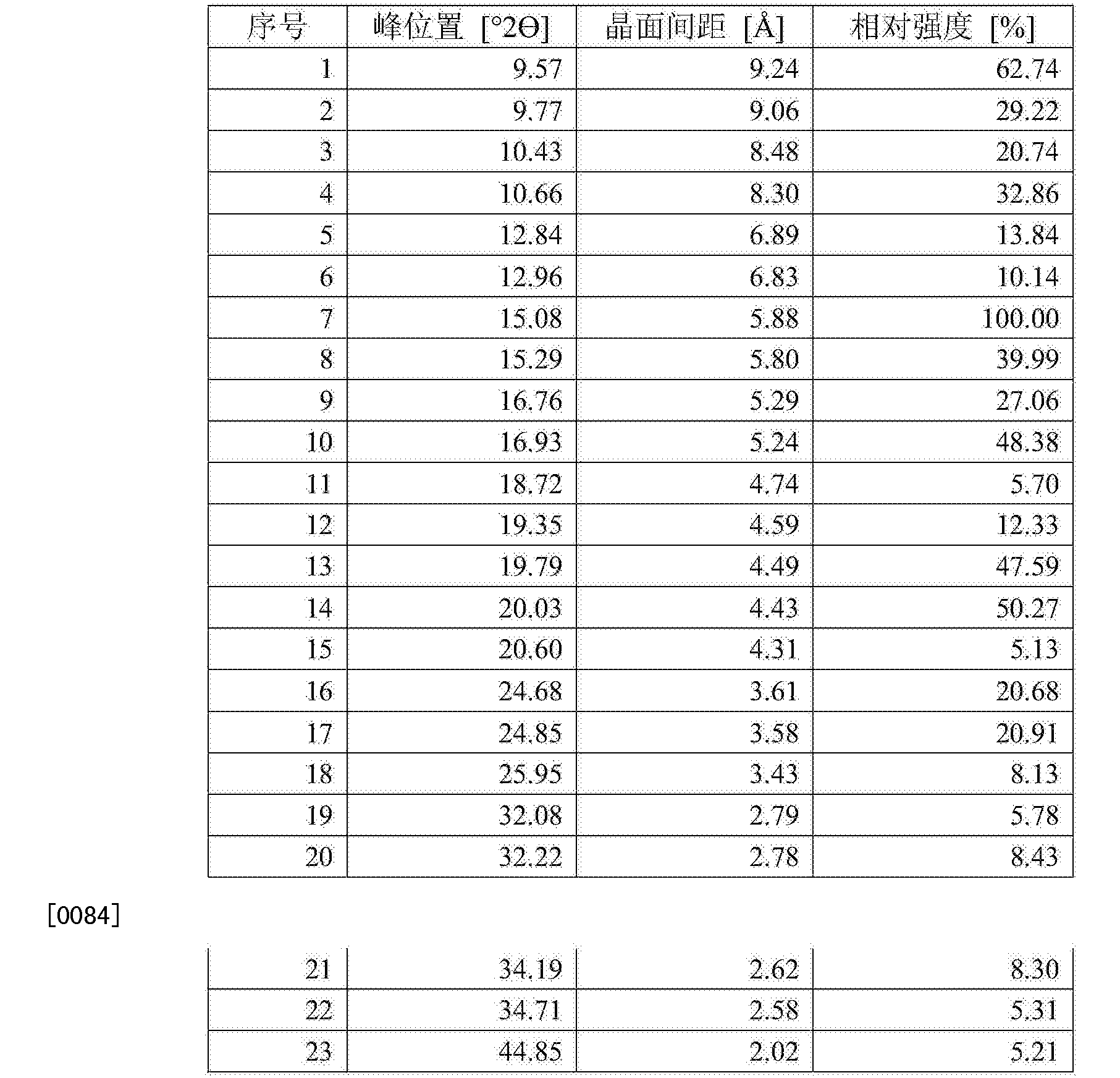 Figure CN105061420AD00111
