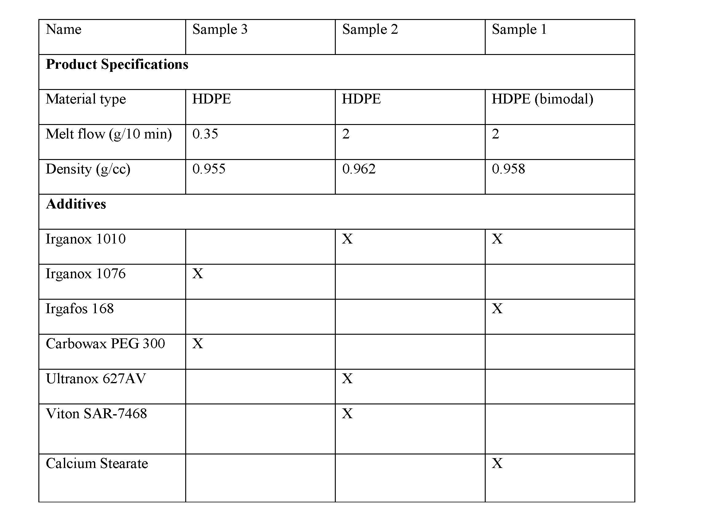 WO2016179592A1 - Polyethylene for superior sheet extrusion