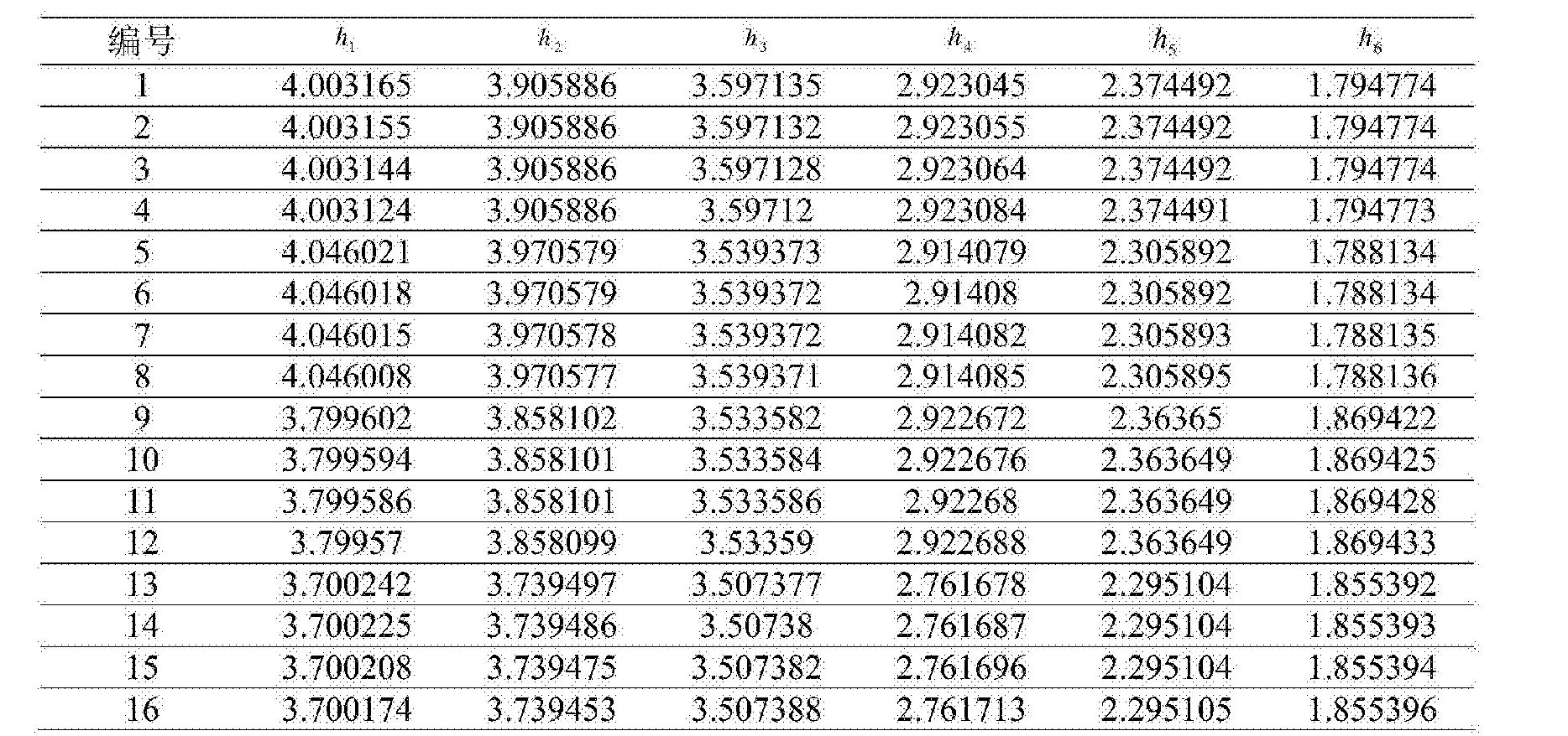 Figure CN104865499BD00141