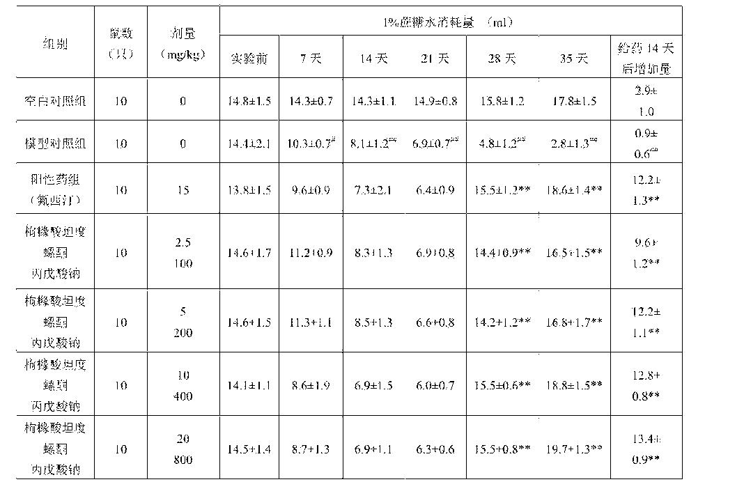 Figure CN103550778BD00171
