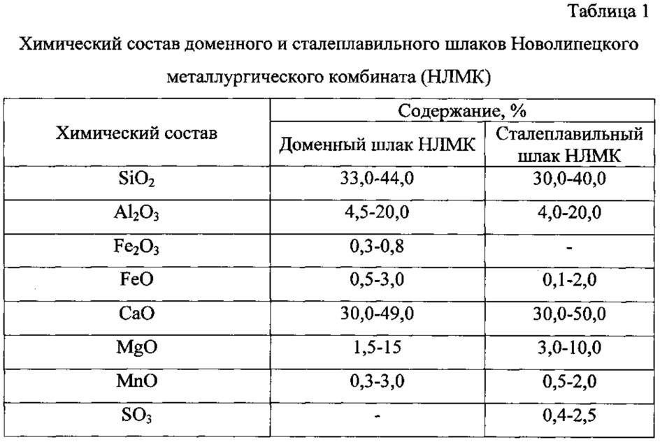 удельный вес шлака доменного