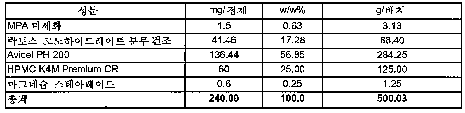 Figure 112009049300571-PCT00016