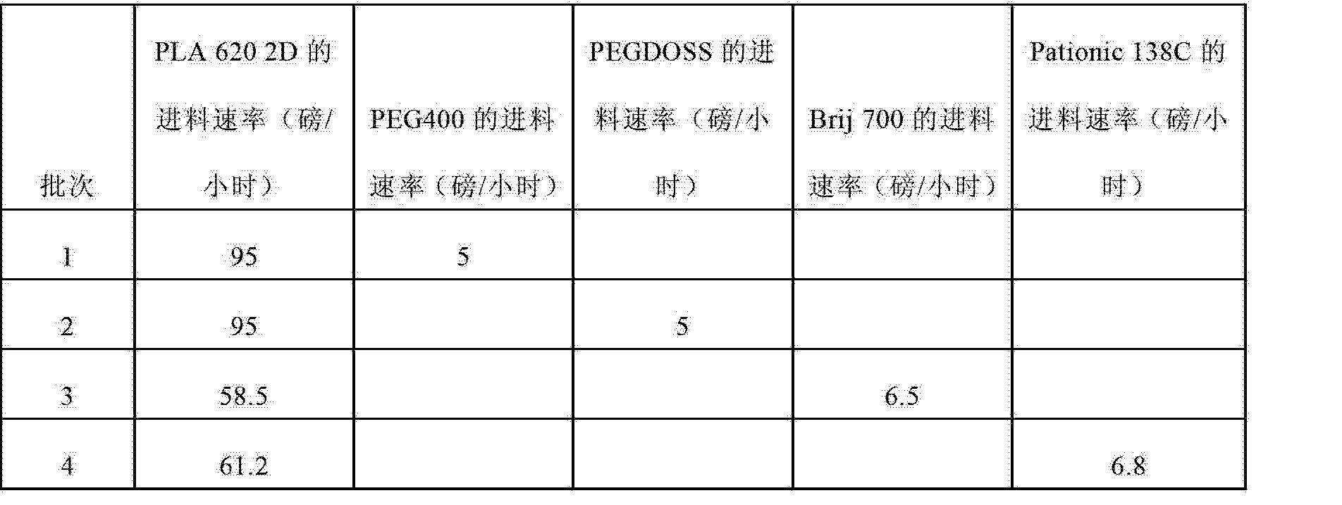 Figure CN102753745AD00551
